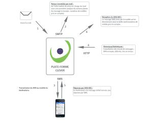 envoi sms SMTP